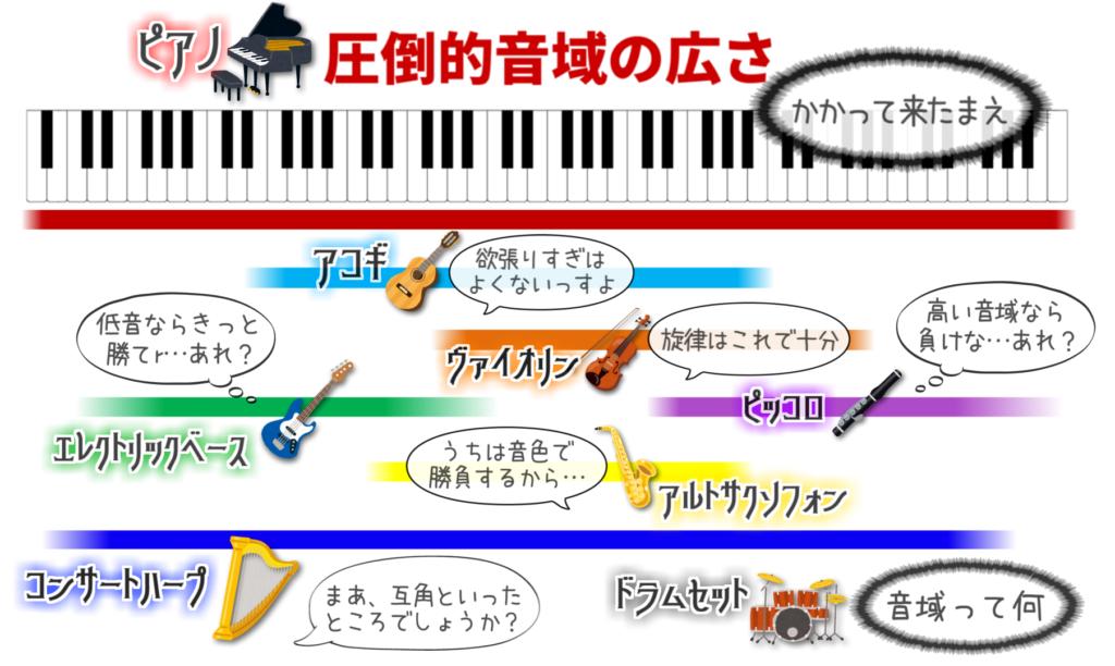 各楽器とピアノの音域比較